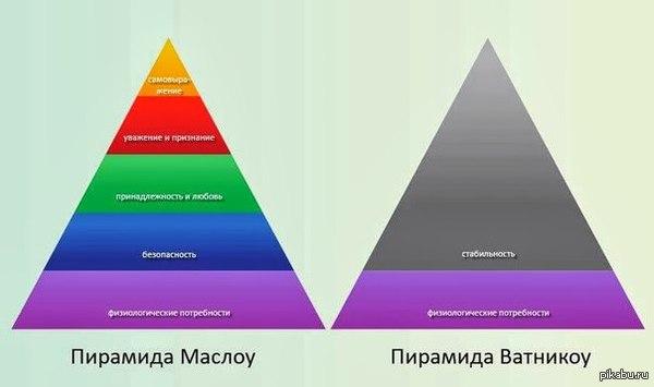 Такие разные пирамиды. С одной стороны я заранее не считаю никого ватниками, но если вы минусуете значит кого то к ним причисляете?